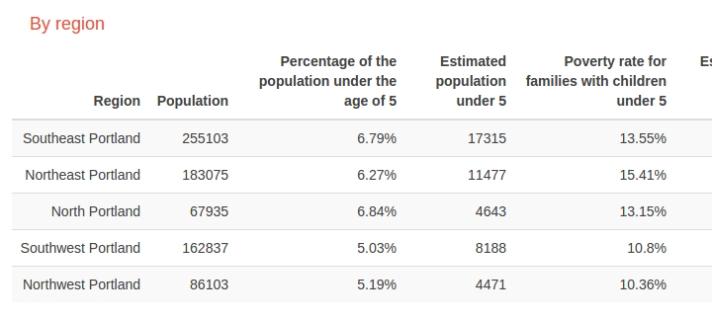 Table of Portland, OR Census data broken down into regions
