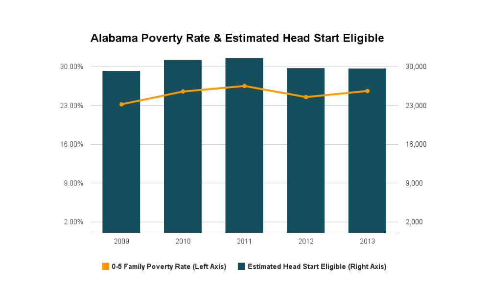 Alabama: Poverty Rate & Estimated Head Start Eligible Children - from the 1-Year ACS