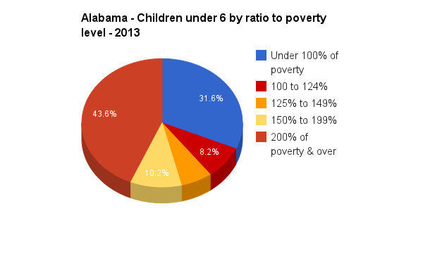 Alabama Income Categories for Children under 6 - 2013 1-Year ACS