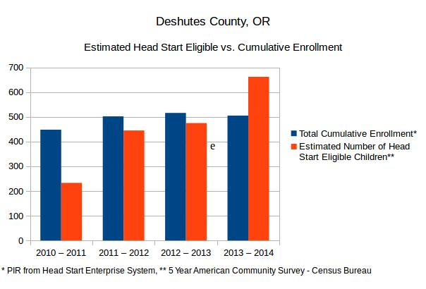 A graph comparing the Estimated Number of Head Start eligible children to Cumulative Head Start enrollment in Deschutes and Crook Counties, Oregon. Based on the 5-Year ACS from the US Census Bureau and Head Start Program Information Reports.