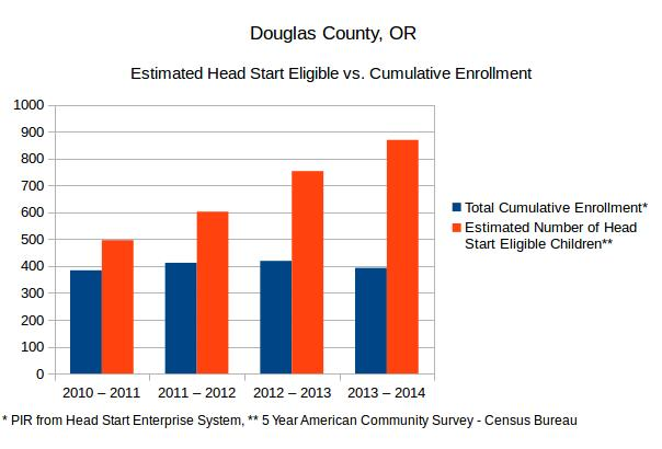 A graph comparing the Estimated Number of Head Start eligible children to Cumulative Head Start enrollment in Douglas County, Oregon. Based on the 5-Year ACS from the US Census Bureau and Head Start Program Information Reports.