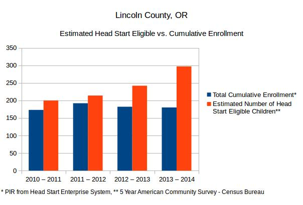 A graph comparing the Estimated Number of Head Start eligible children to Cumulative Head Start enrollment in Lincoln County, Oregon. Based on the 5-Year ACS from the US Census Bureau and Head Start Program Information Reports.