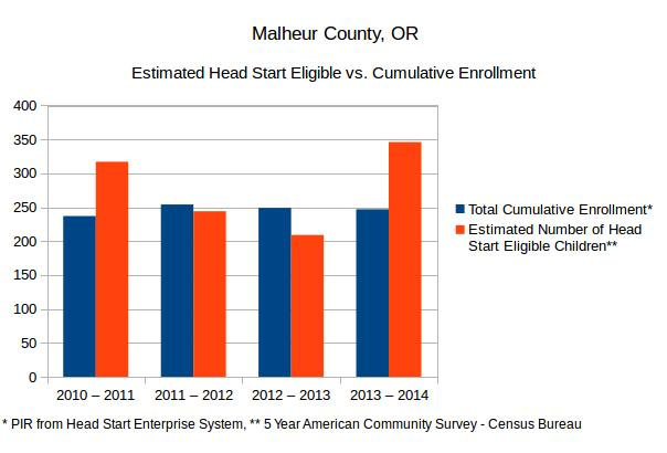 A graph comparing the Estimated Number of Head Start eligible children to Cumulative Head Start enrollment in Malheur County, Oregon. Based on the 5-Year ACS from the US Census Bureau and Head Start Program Information Reports.