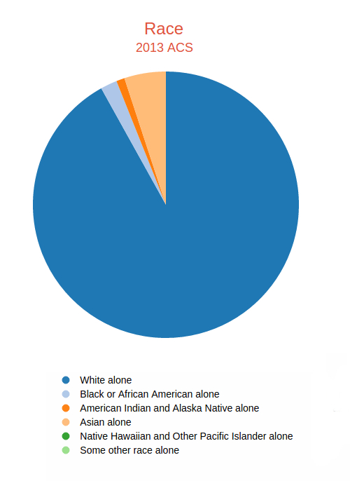 Sonoma County, CA – 2013 Racial Characteristics from the 5-Year ACS