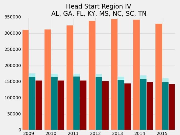 head-start-region-iv_enrollment_graph