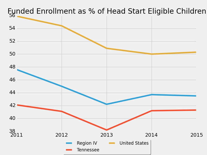 region-iv_funded_as_percent_of_eligible