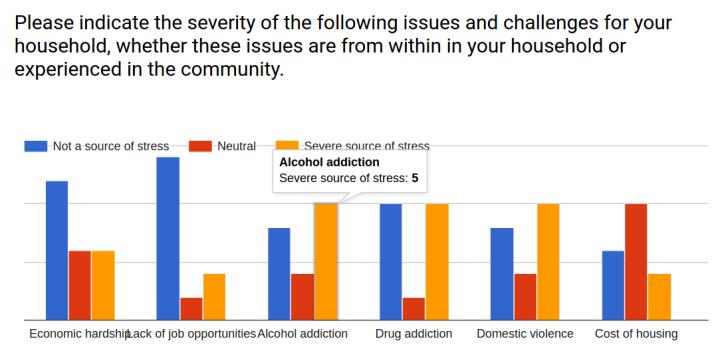 survey_responses_severity_stress