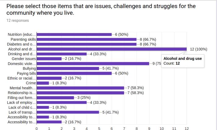 survey_responses_struggles